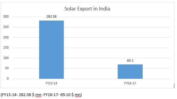 Solar export.JPG