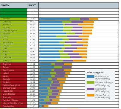 Climate improvement performance 2018