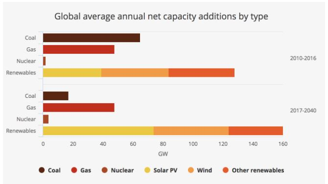 Global average annual net capacity addition