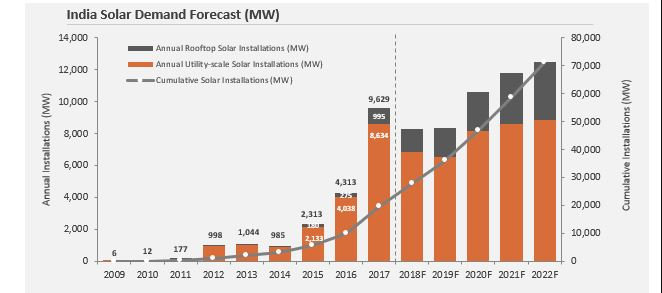 India solar demand forecast.JPG