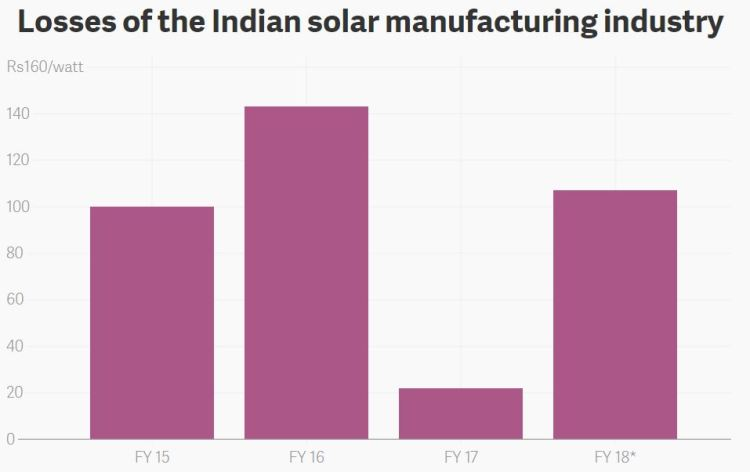 Losses of the Indian solar manufacturing Industry.JPG