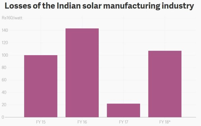 Losses of the Indian solar manufacturing Industry