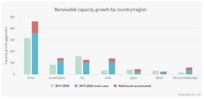 Renewable energy capacity growth by country- IEA.JPG
