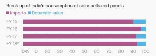 solar consumption in India